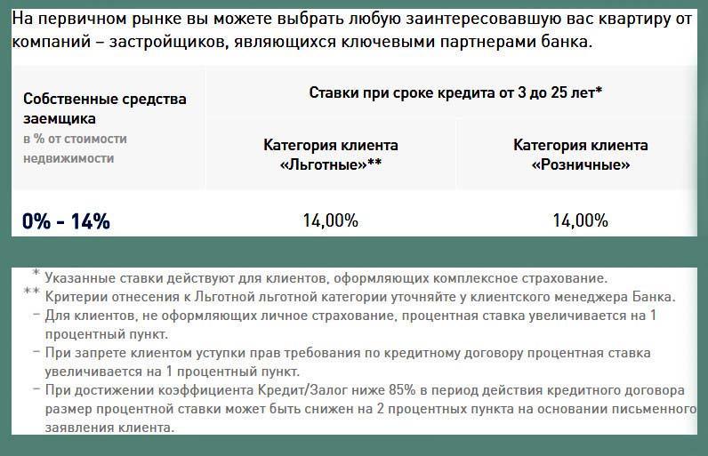 проценты в кредитном договоре