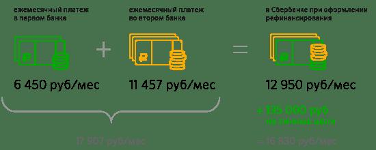 Сбербанк россии рефинансирование потребительских кредитов 1 июля планируется взять кредит